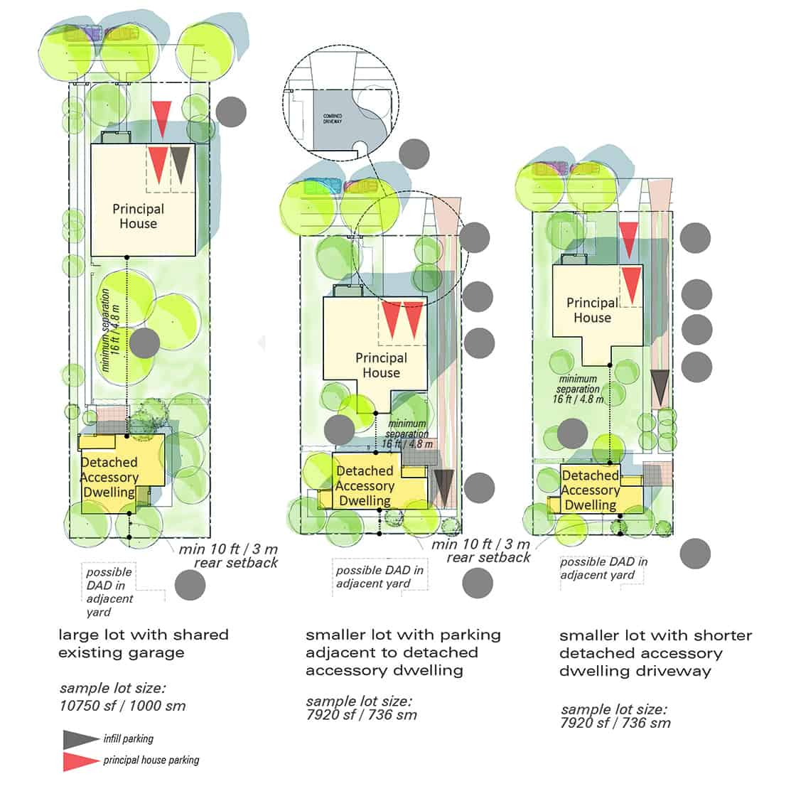 Central Saanich Infill Housing Design Guideline